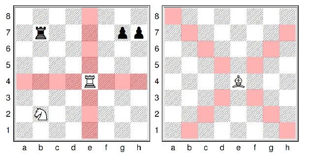 Le déplacement de la Tour et du Fou aux échecs
