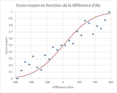 Score au championnat de France d'échecs jeunes