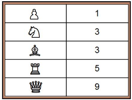 Valeur des pièces du jeu d'échecs